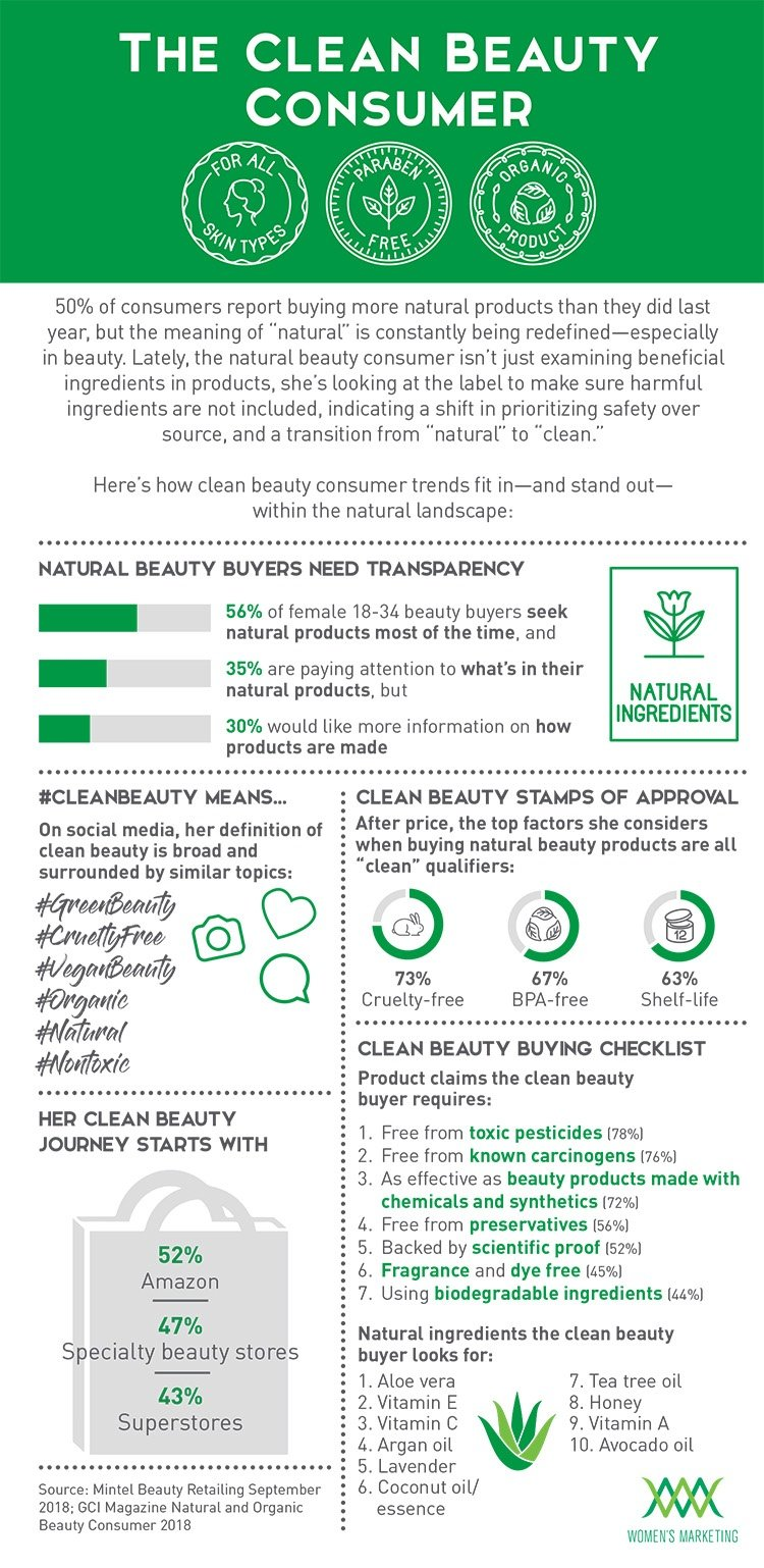 TheCleanBeautyConsumer_Infographic