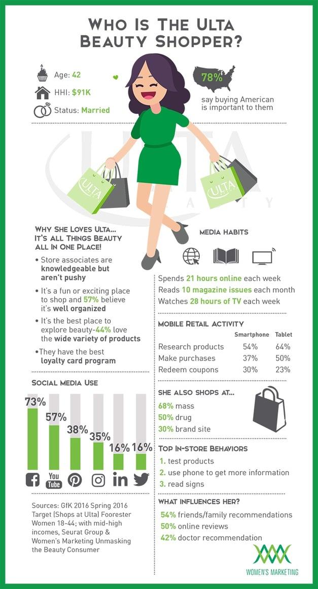 4d9c26636 Infographic: Who Is The Ulta Beauty Shopper?   WMI