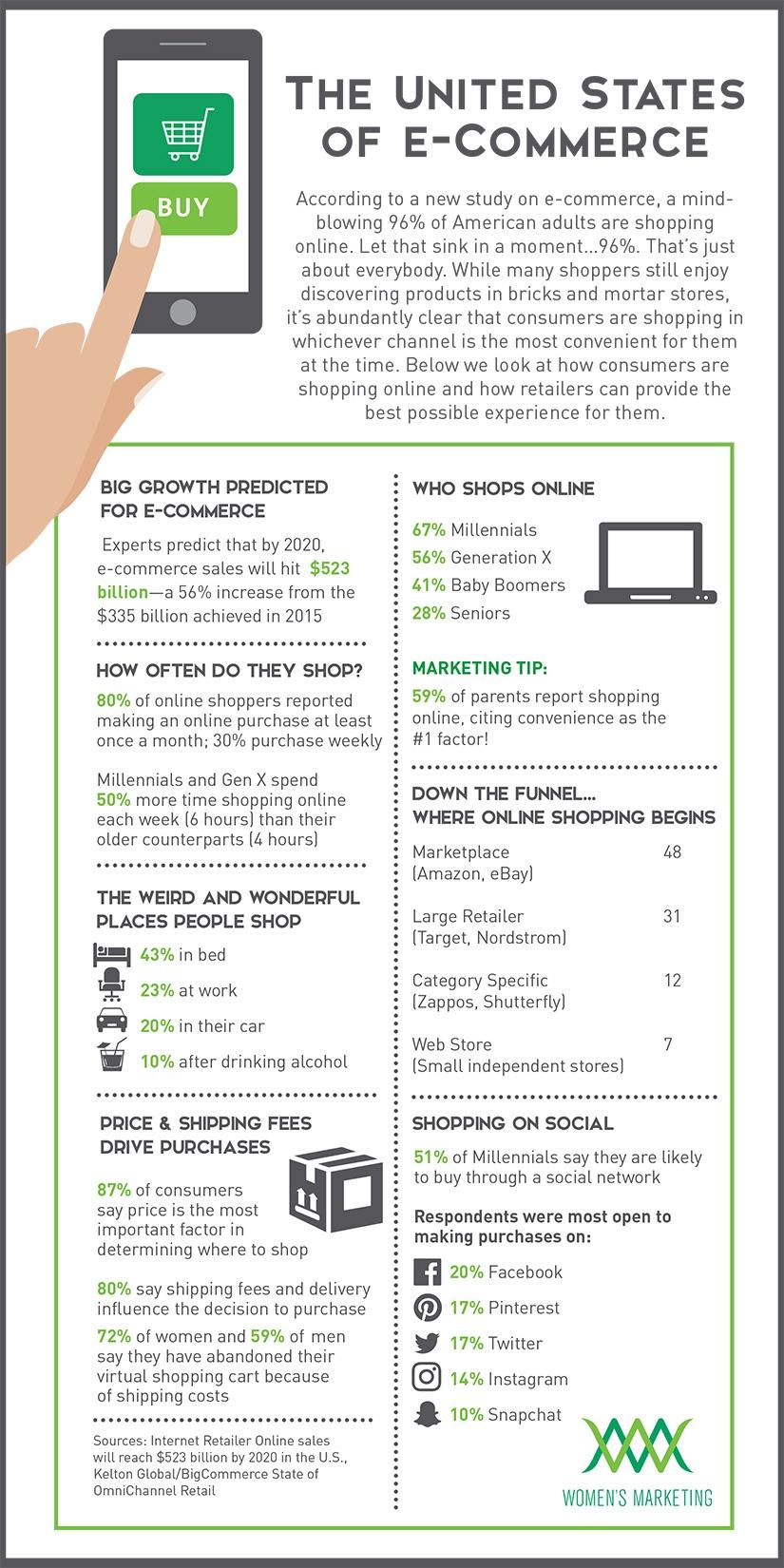 UnitedStatesofECommerce_Infographic.jpg