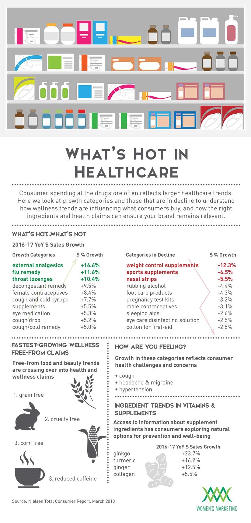 What'sHotInHealthcare_Infographic