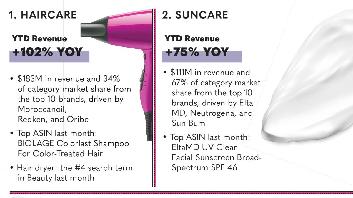 Infographic | Amazon Assessment: Beauty Category 2021 YTD