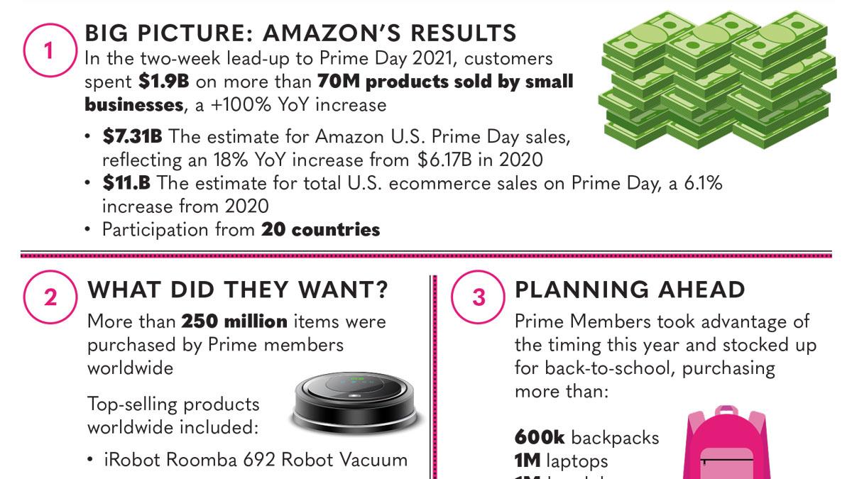 Infographic | Amazon Prime Day 2021