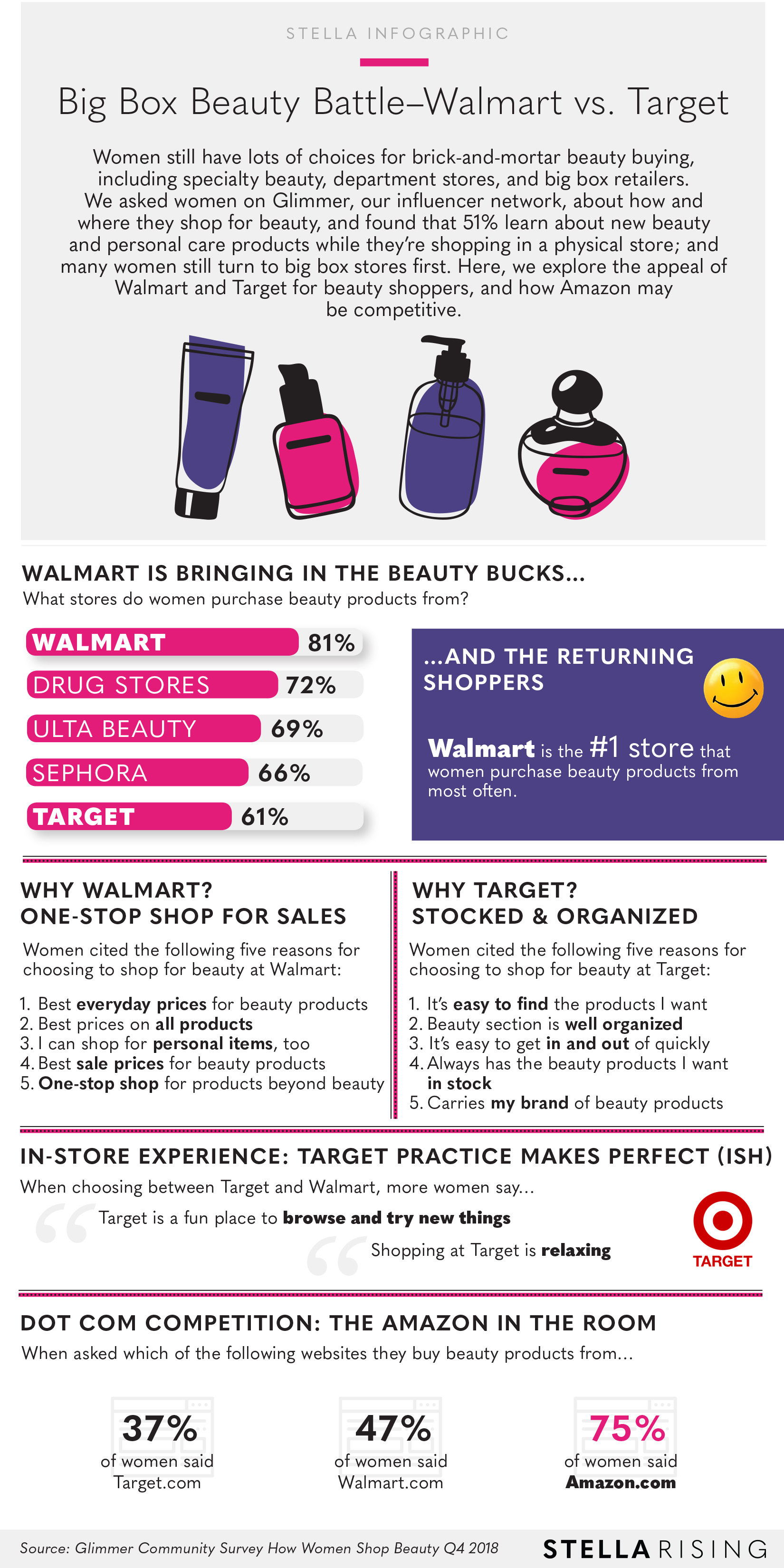 488ba179f86 Big Box Beauty Battle— Walmart vs. Target