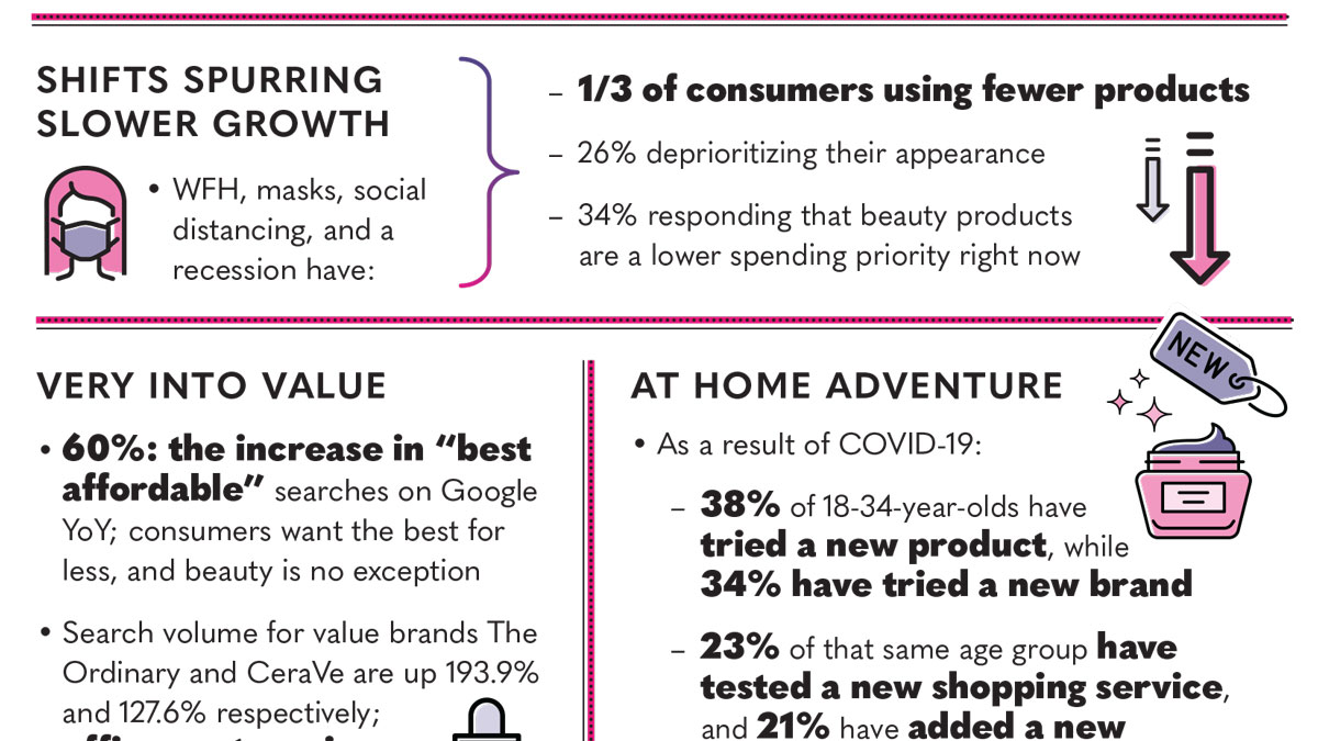 Infographic | The Business of Beauty: Pandemic Briefing