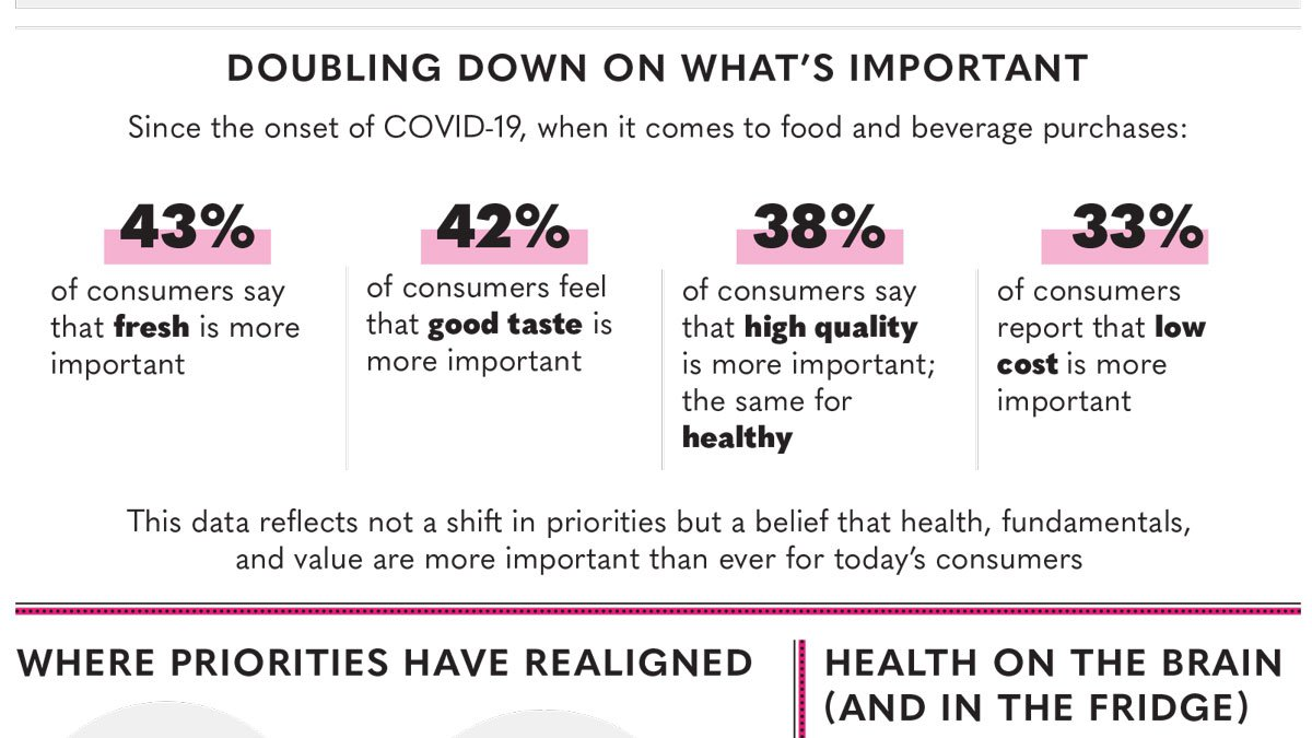Infographic | What Consumers are Craving in Food and Beverage