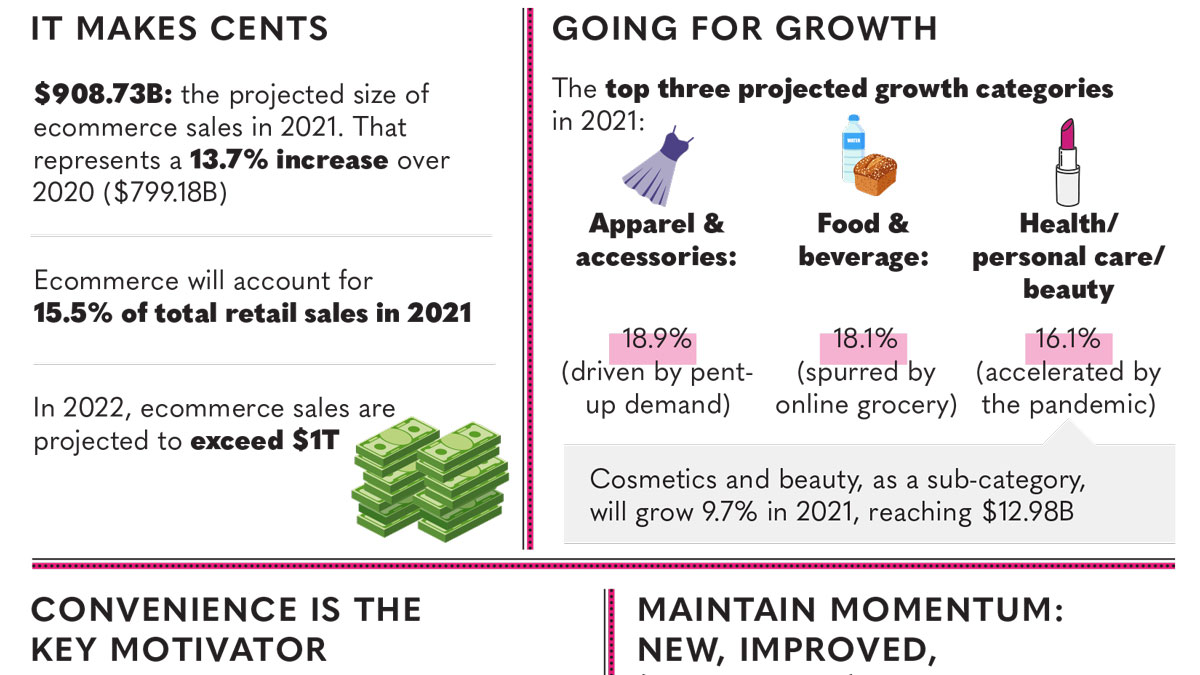 Infographic | The Ecommerce Update: What to Expect Post-COVID