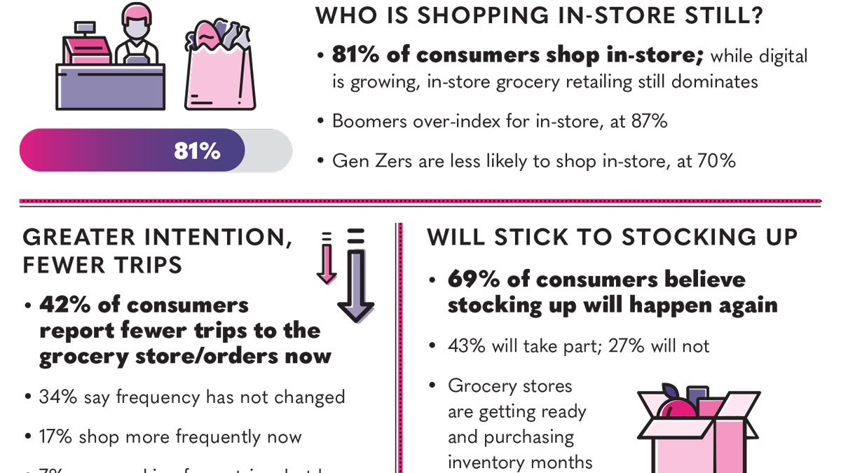 Infographic: Getting to Know (COVID) Grocery