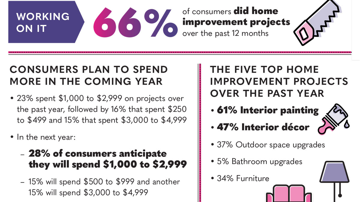 Infographic | How We Live: Home Improvement Today