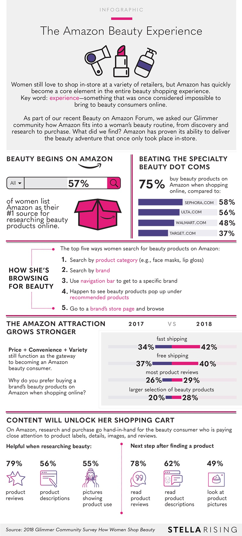 Infographic_TheAmazonBeautyExperience_Final