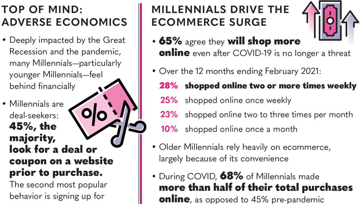 Infographic | Millennials Now: Understanding the Largest Generation