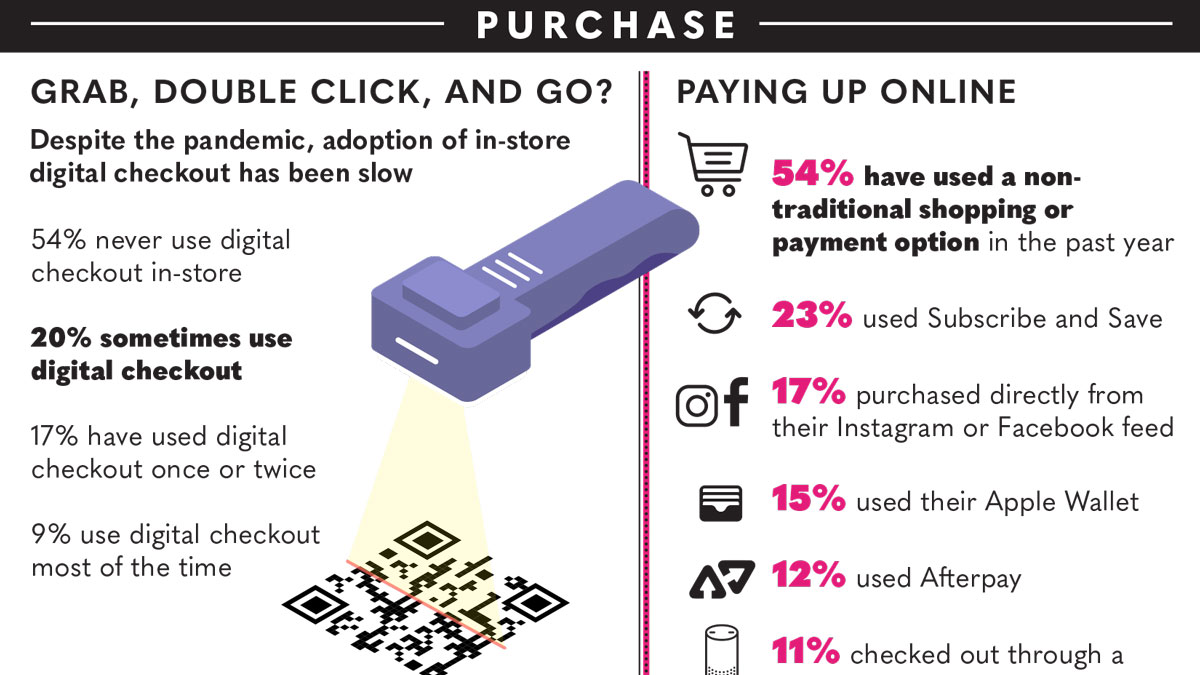 Infographic | The Beauty and Tech Check